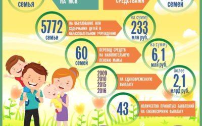Инфографика ПФР