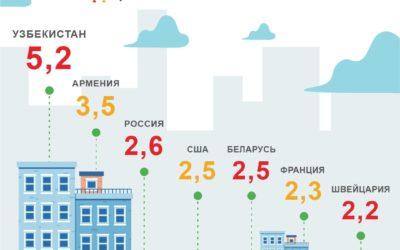 средний размер домохозяйства